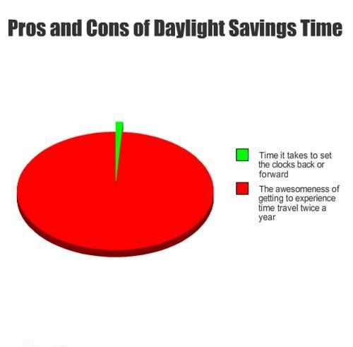 Daylight Savings Time, like time travel, kind of.